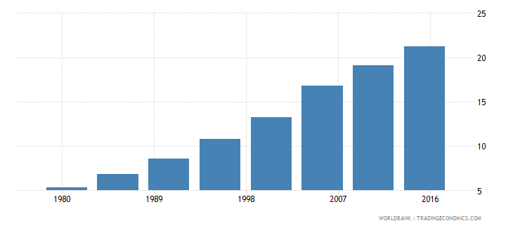 bhutan urban population male percent of total wb data