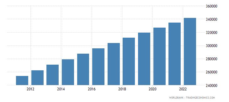 bhutan urban population wb data