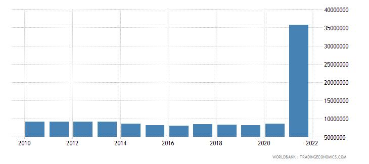 bhutan use of imf credit dod us dollar wb data