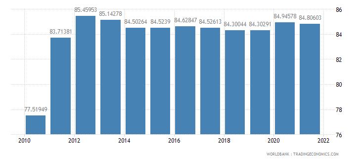 bhutan vulnerable employment female percent of female employment wb data