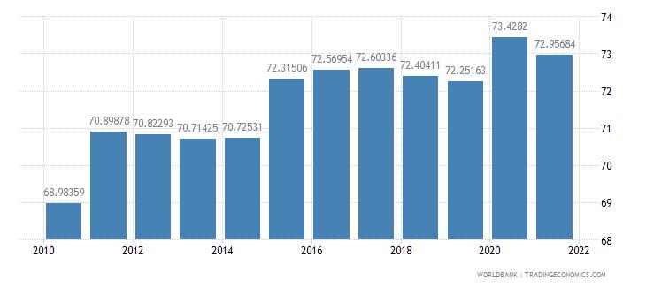 bhutan vulnerable employment total percent of total employment wb data