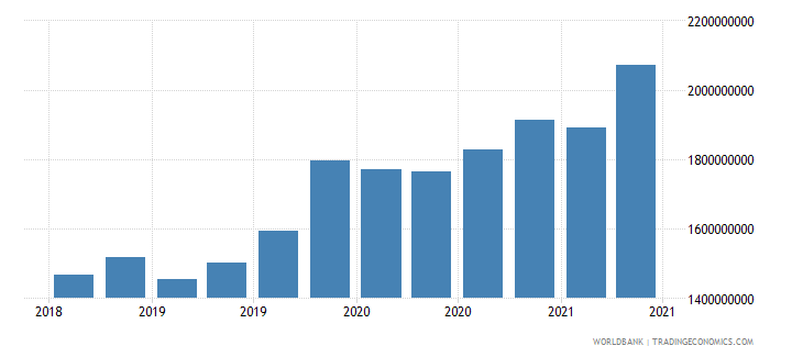 bolivia 01_cross border loans from bis reporting banks wb data