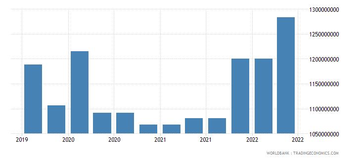 bolivia 09_insured export credit exposures berne union wb data