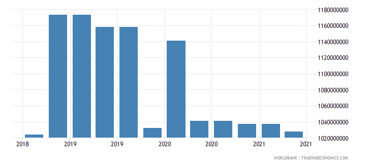 bolivia 10_insured export credit exposures short term bu wb data