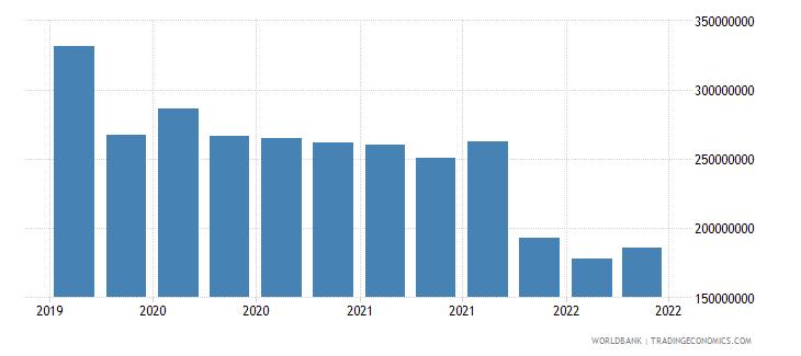 bolivia 12_liabilities to bis banks cons  short term wb data