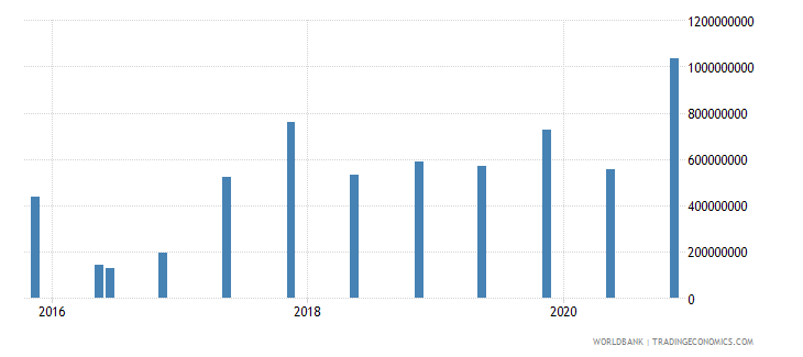 bolivia 14_debt securities held by nonresidents wb data