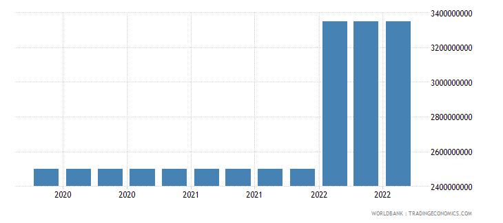 bolivia 17_international debt securities nonbanks wb data