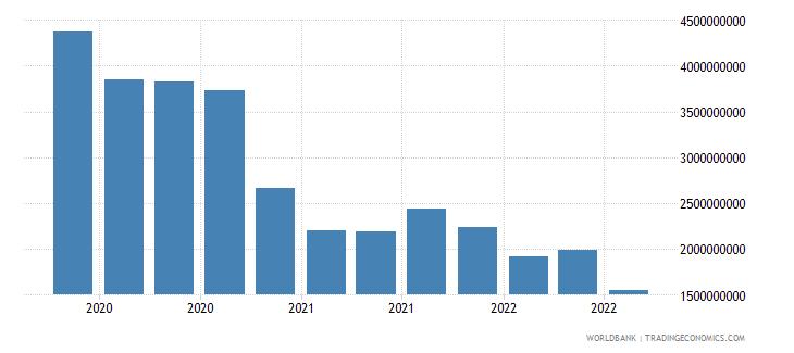 bolivia 24_international reserves excluding gold wb data