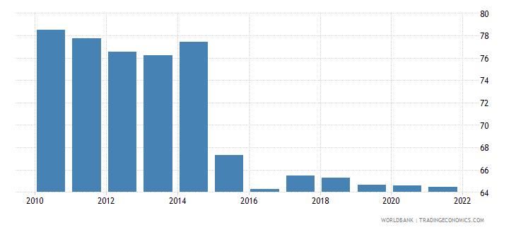 bolivia 5 bank asset concentration wb data