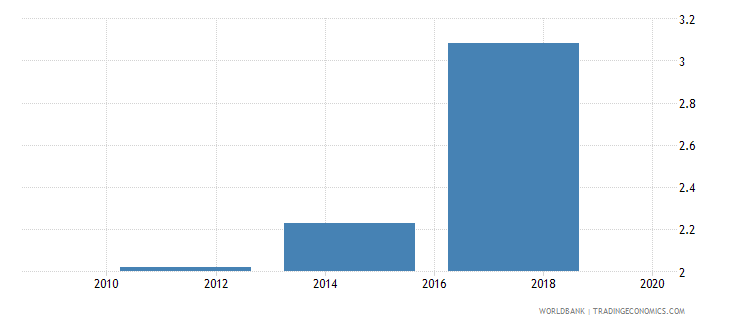 bolivia account used to receive government payments percent age 15 wb data