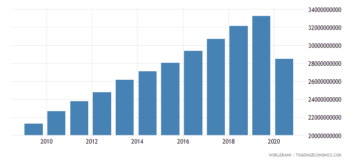 bolivia adjusted net national income constant 2000 us dollar wb data