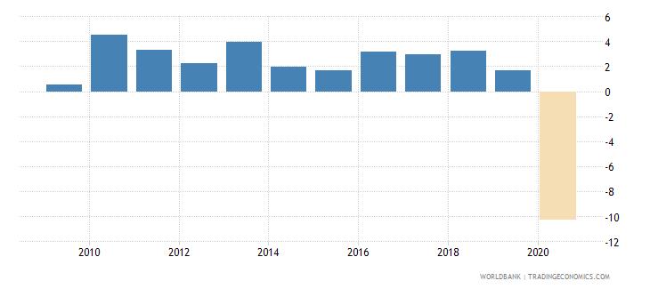 bolivia adjusted net national income per capita annual percent growth wb data