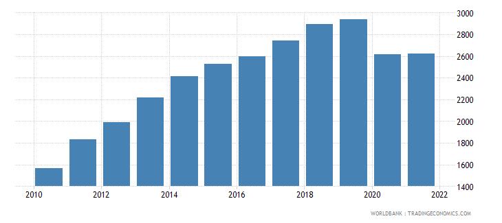 bolivia adjusted net national income per capita current us$ wb data
