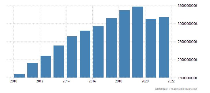 bolivia adjusted net national income us dollar wb data