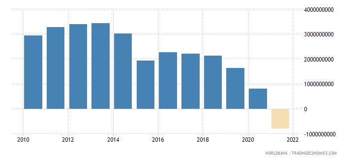 bolivia adjusted net savings including particulate emission damage us dollar wb data