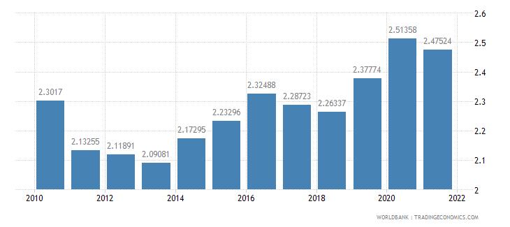 bolivia adjusted savings carbon dioxide damage percent of gni wb data