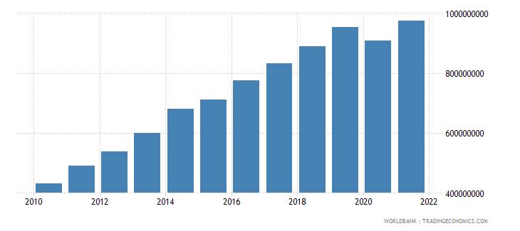 bolivia adjusted savings carbon dioxide damage us dollar wb data