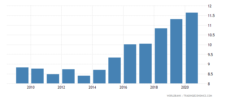 bolivia adjusted savings consumption of fixed capital percent of gni wb data