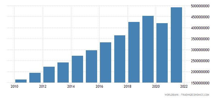 bolivia adjusted savings consumption of fixed capital us dollar wb data