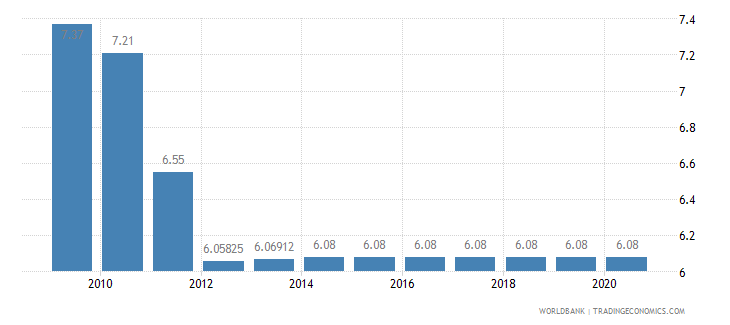 bolivia adjusted savings education expenditure percent of gni wb data
