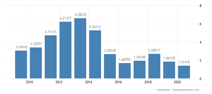 bolivia adjusted savings energy depletion percent of gni wb data