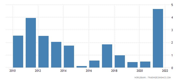 bolivia adjusted savings mineral depletion percent of gni wb data