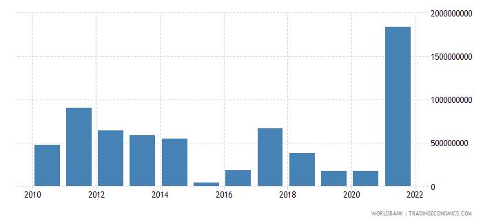 bolivia adjusted savings mineral depletion us dollar wb data