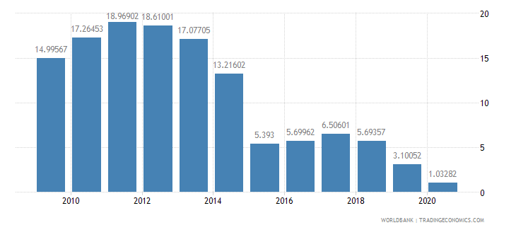 bolivia adjusted savings net national savings percent of gni wb data