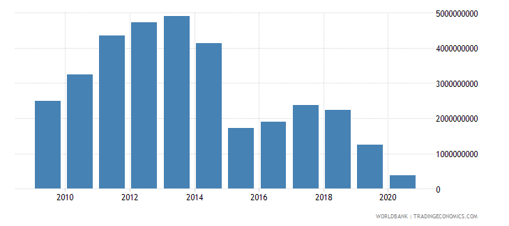 bolivia adjusted savings net national savings us dollar wb data