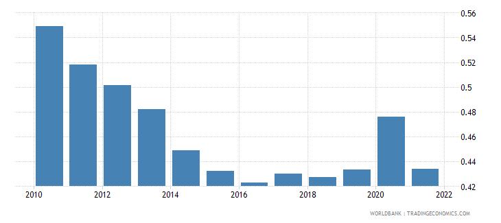 bolivia adjusted savings particulate emission damage percent of gni wb data