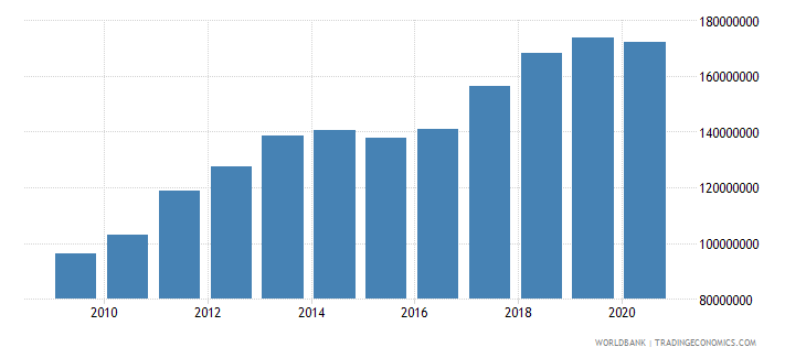 bolivia adjusted savings particulate emission damage us dollar wb data