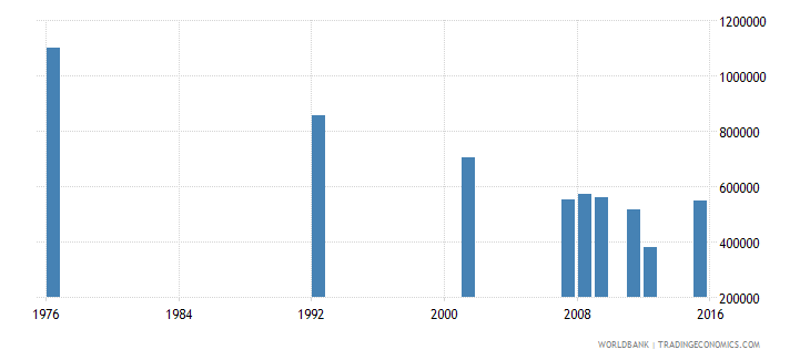 bolivia adult illiterate population 15 years both sexes number wb data