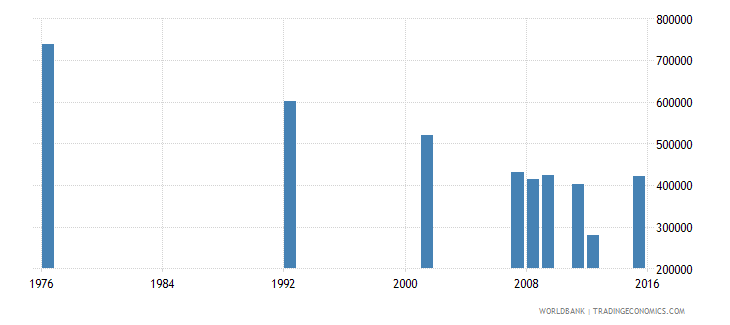 bolivia adult illiterate population 15 years female number wb data