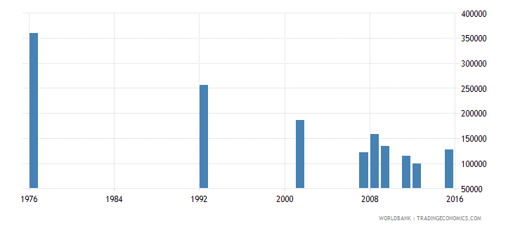 bolivia adult illiterate population 15 years male number wb data
