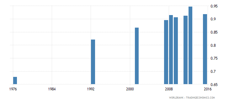 bolivia adult literacy rate population 15 years gender parity index gpi wb data