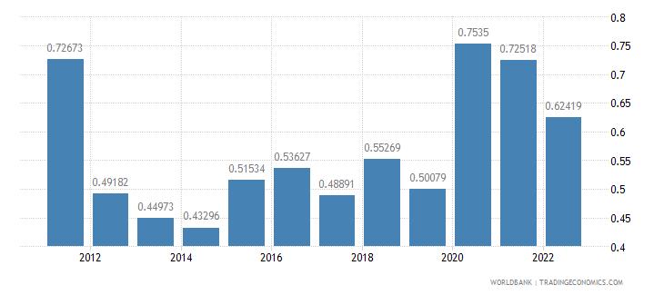 bolivia agricultural raw materials exports percent of merchandise exports wb data