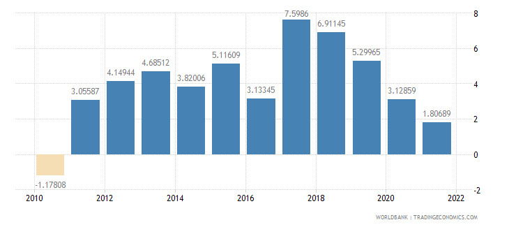 bolivia agriculture value added annual percent growth wb data