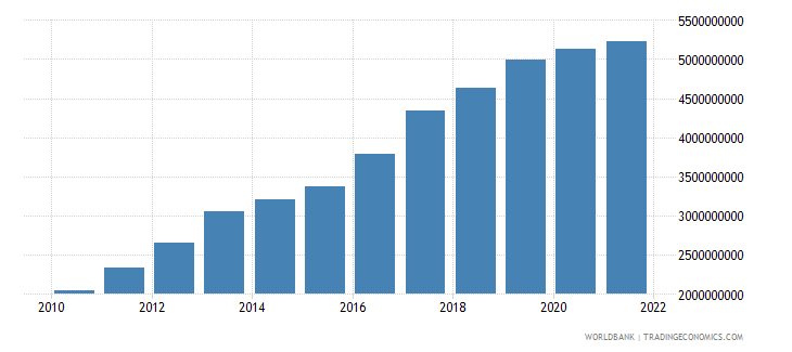 bolivia agriculture value added us dollar wb data