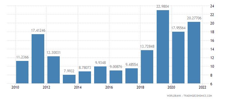 bolivia air transport freight million ton km wb data