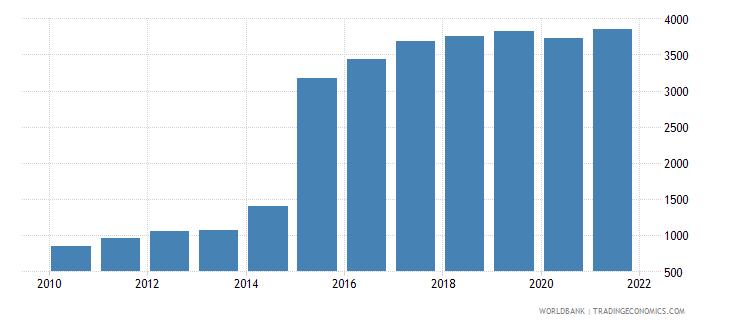 bolivia aquaculture production metric tons wb data