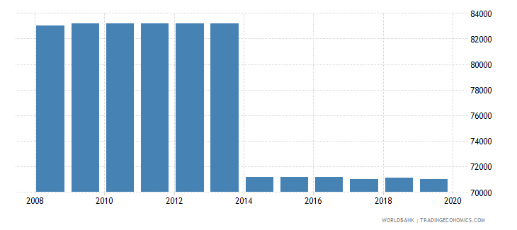 bolivia armed forces personnel total wb data