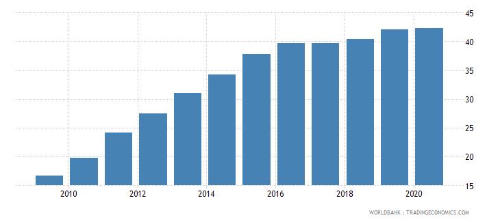 bolivia atms per 100000 adults gfd wb data