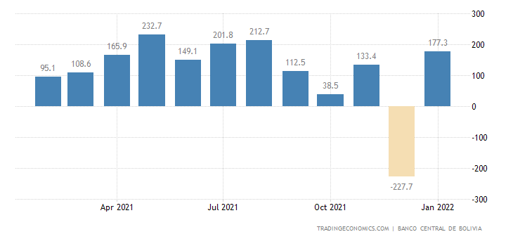 Bolivia Balance of Trade