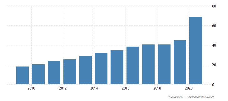 bolivia bank branches per 100000 adults wb data