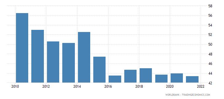 bolivia bank concentration percent wb data