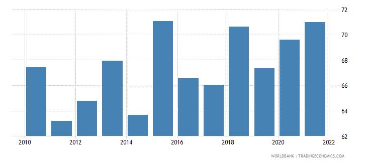 bolivia bank cost to income ratio percent wb data