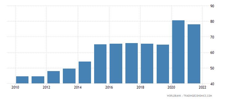 bolivia bank deposits to gdp percent wb data