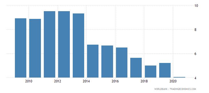 bolivia bank lending deposit spread wb data