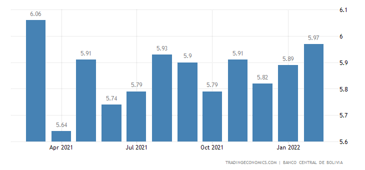 Bolivia Bank Lending Rate