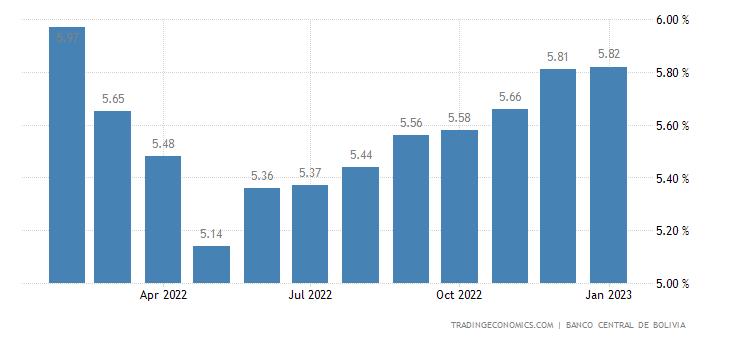 Bolivia Bank Lending Rate
